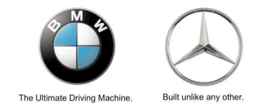 Esempio di Brand Positioning Strategy
